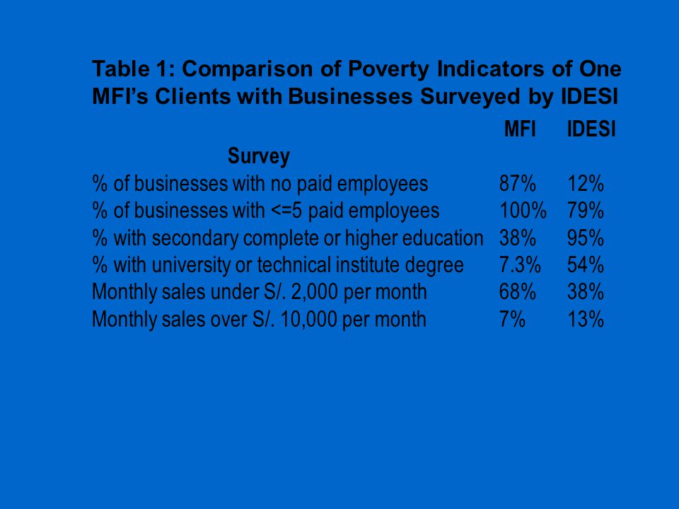 Table 1: Comparison of Poverty Indicators of One MFI's Clients with Businesses Surveyed by IDESI MFI IDESI Survey % of businesses with no paid employe
