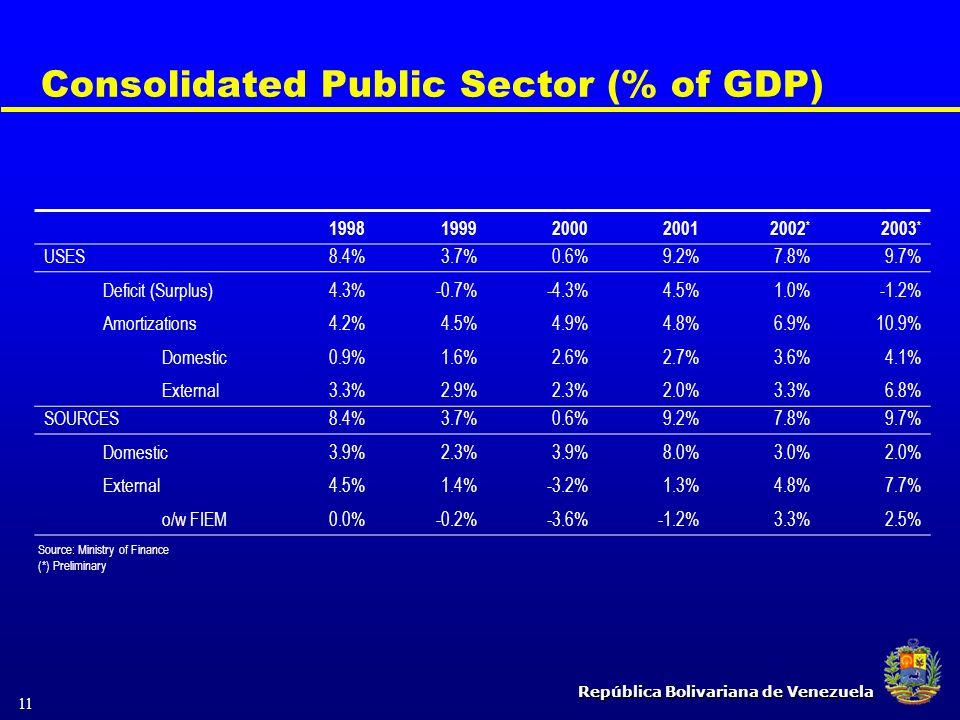 República Bolivariana de Venezuela 11 Consolidated Public Sector (% of GDP) 19981999200020012002 * 2003 * USES8.4%3.7%0.6%9.2%7.8%9.7% Deficit (Surplu