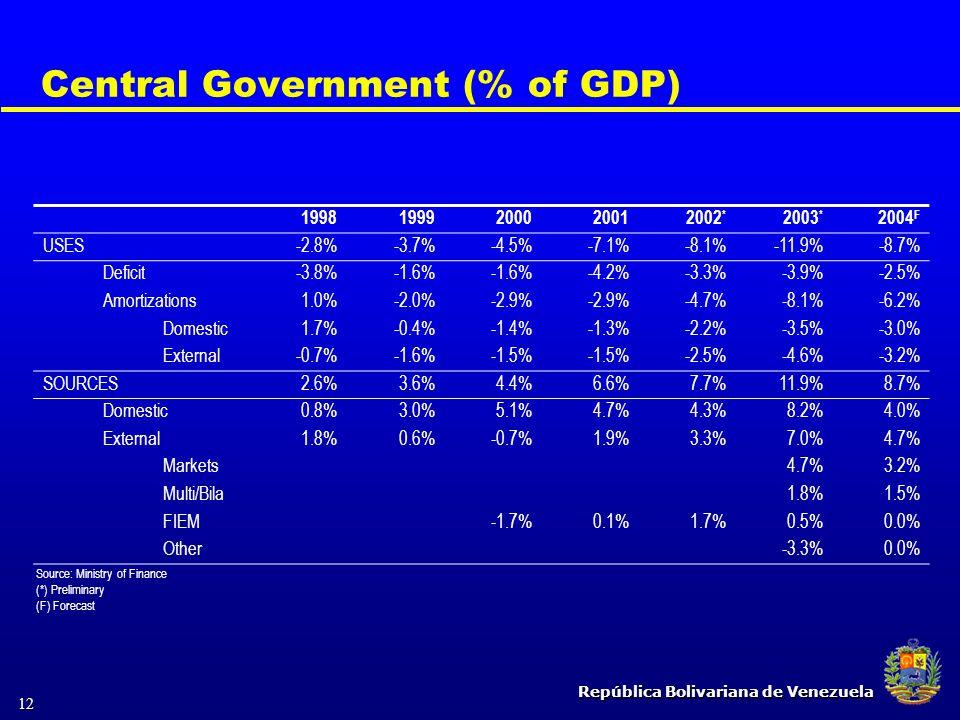 República Bolivariana de Venezuela 12 Central Government (% of GDP) Source: Ministry of Finance (*) Preliminary (F) Forecast 19981999200020012002 * 20