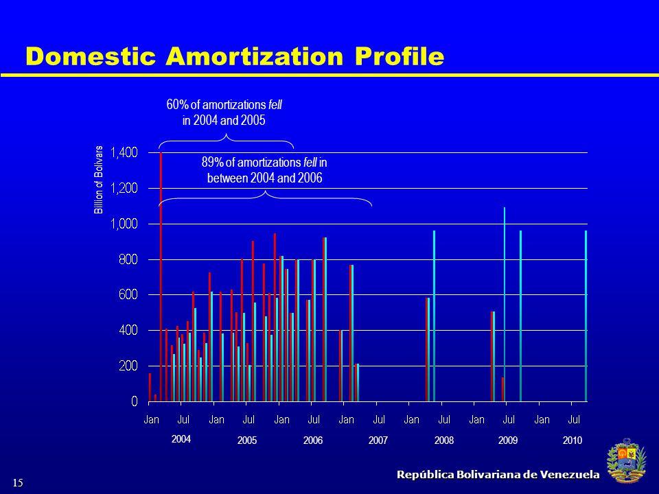 República Bolivariana de Venezuela 15 Domestic Amortization Profile 2004 20052006200720082009 60% of amortizations fell in 2004 and 2005 89% of amorti