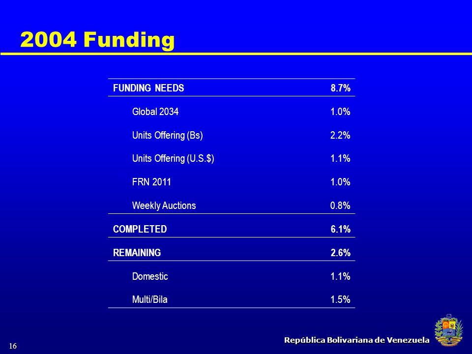 República Bolivariana de Venezuela 16 2004 Funding FUNDING NEEDS8.7% Global 20341.0% Units Offering (Bs)2.2% Units Offering (U.S.$)1.1% FRN 20111.0% W