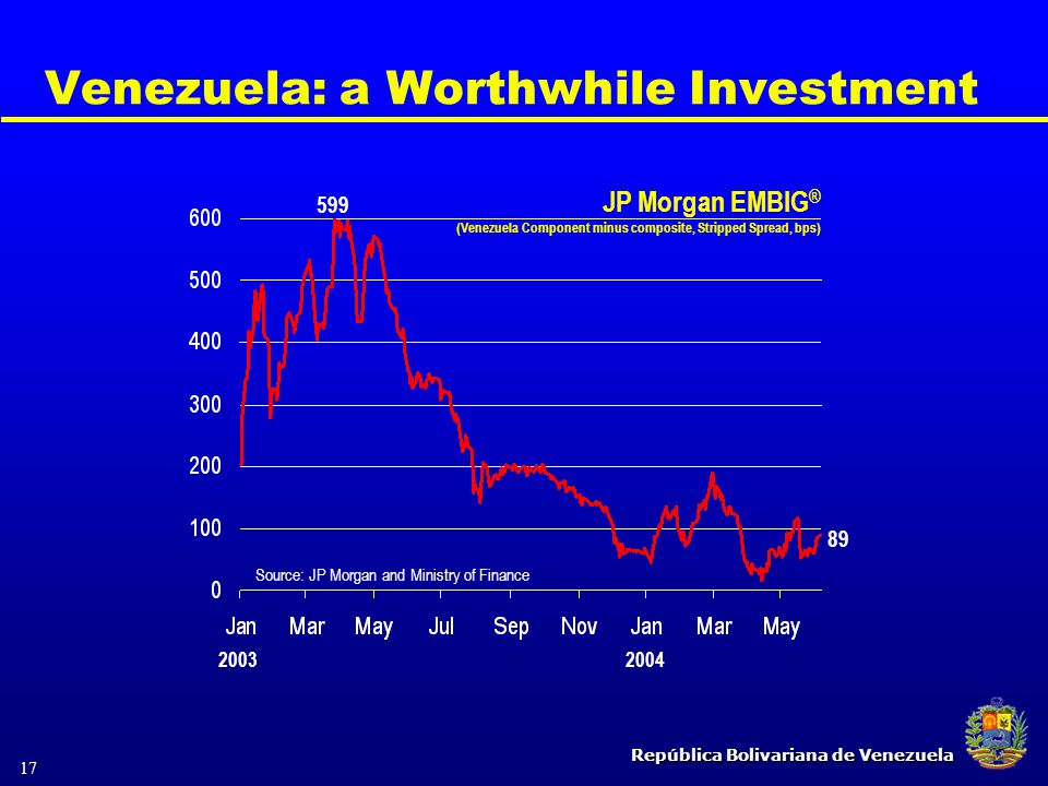 República Bolivariana de Venezuela 17 Venezuela: a Worthwhile Investment JP Morgan EMBIG ® (Venezuela Component minus composite, Stripped Spread, bps)