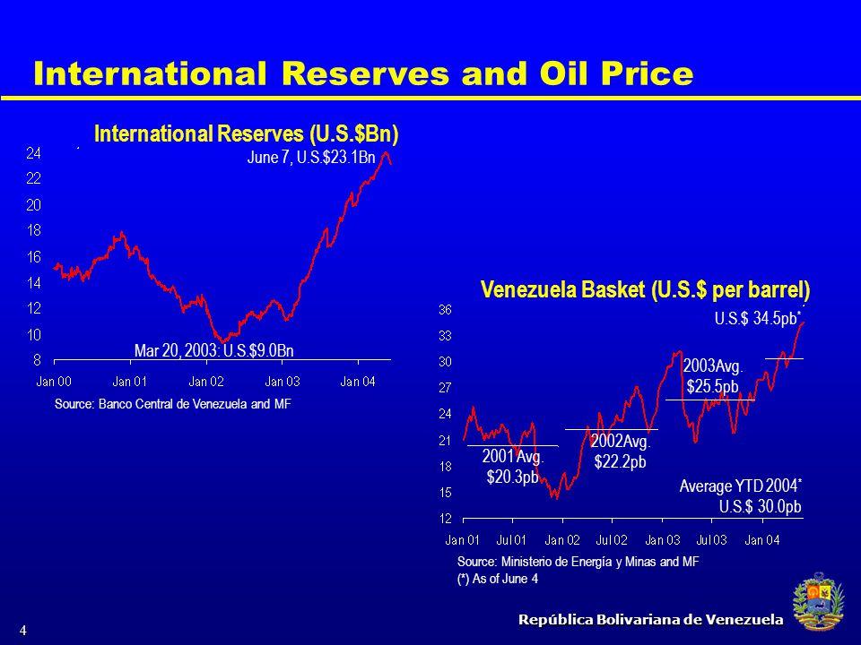 República Bolivariana de Venezuela 4 International Reserves and Oil Price June 7, U.S.$23.1Bn International Reserves (U.S.$Bn) Venezuela Basket (U.S.$