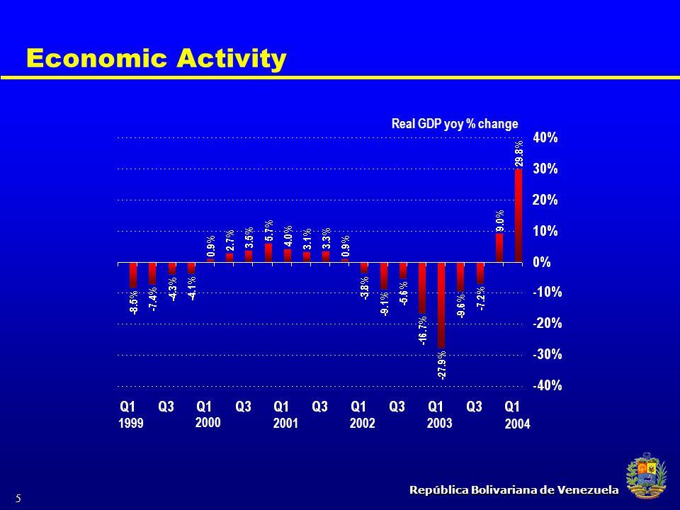 República Bolivariana de Venezuela 5 Economic Activity 2000 200120022003 Real GDP yoy % change 1999 2004