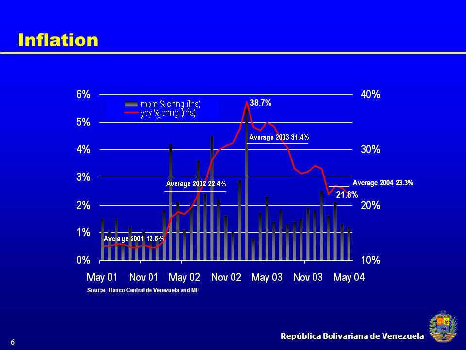 República Bolivariana de Venezuela 6 Inflation 21.8% 38.7% Average 2004 23.3% Source: Banco Central de Venezuela and MF