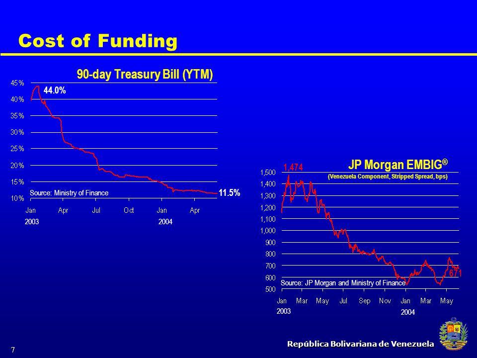 República Bolivariana de Venezuela 7 Cost of Funding 44.0% 90-day Treasury Bill (YTM) Source: Ministry of Finance 20032004 1,474 JP Morgan EMBIG ® (Ve