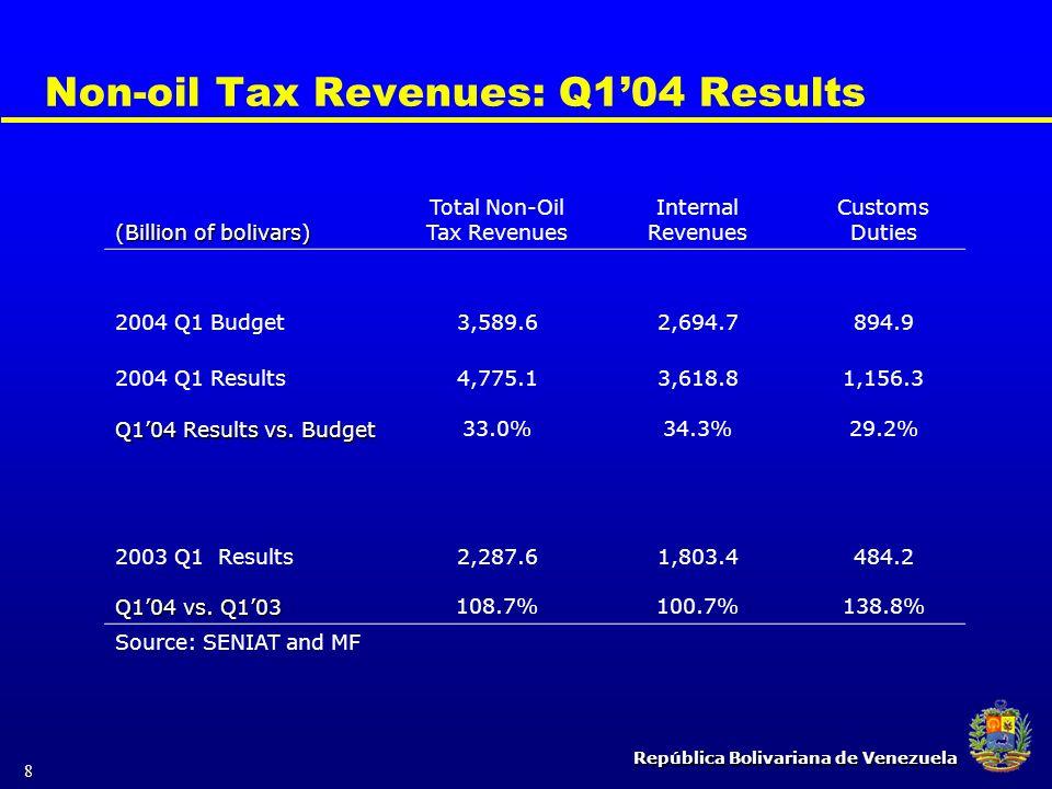República Bolivariana de Venezuela 8 Non-oil Tax Revenues: Q1'04 Results (Billion of bolivars) Total Non-Oil Tax Revenues Internal Revenues Customs Du