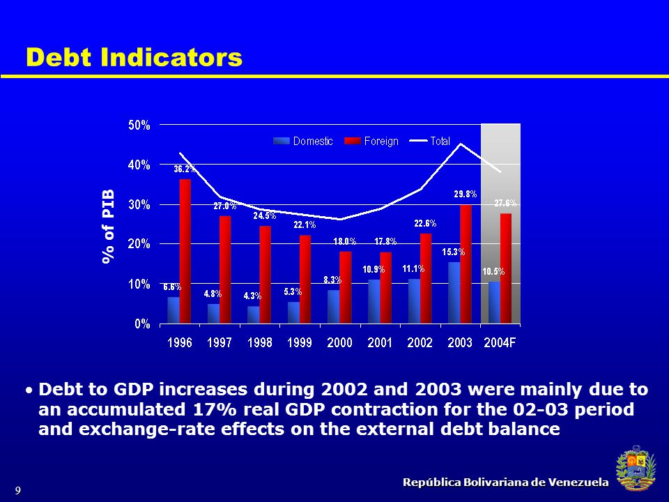 República Bolivariana de Venezuela 9 Debt Indicators Debt to GDP increases during 2002 and 2003 were mainly due to an accumulated 17% real GDP contrac