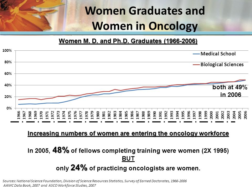 Women Graduates and Women in Oncology Sources: National Science Foundation, Division of Science Resources Statistics, Survey of Earned Doctorates, 1966-2006 AAMC Data Book, 2007 and ASCO Workforce Studies, 2007 Increasing numbers of women are entering the oncology workforce 48% In 2005, 48% of fellows completing training were women (2X 1995) BUT 24% only 24% of practicing oncologists are women.