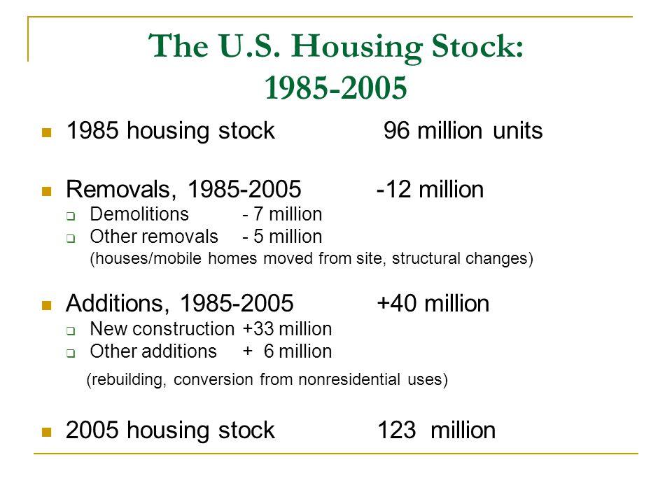 The U.S. Housing Stock: 1985-2005 1985 housing stock 96 million units Removals, 1985-2005-12 million  Demolitions - 7 million  Other removals - 5 mi