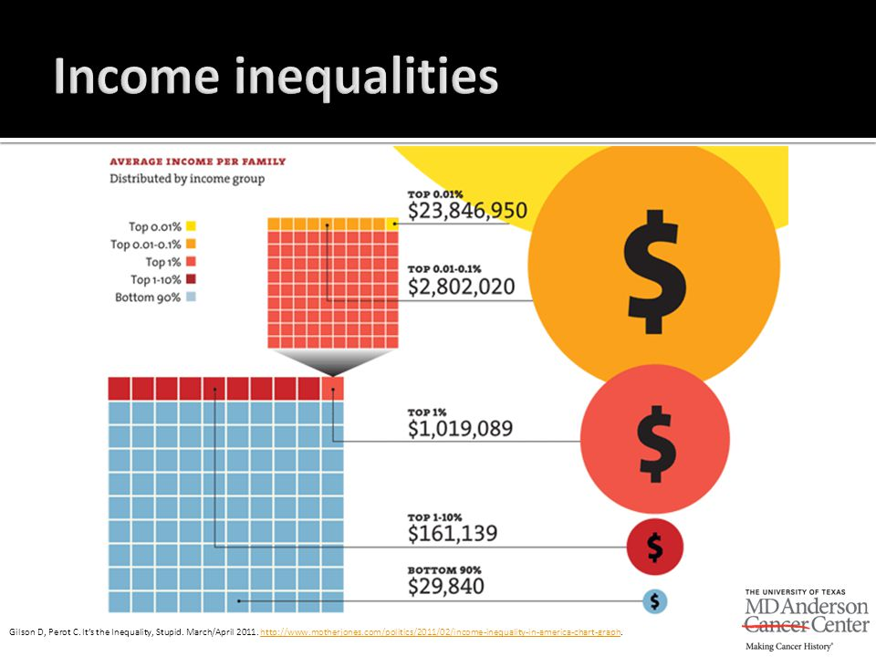 Gilson D, Perot C. It's the Inequality, Stupid. March/April 2011. http://www.motherjones.com/politics/2011/02/income-inequality-in-america-chart-graph