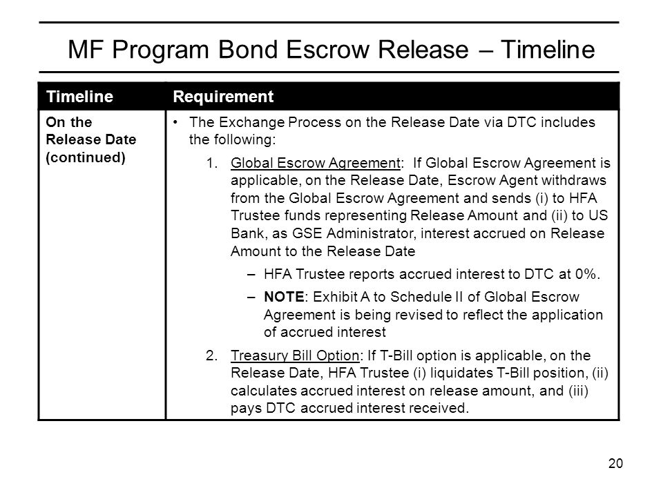 20 TimelineRequirement On the Release Date (continued) The Exchange Process on the Release Date via DTC includes the following: 1.Global Escrow Agreem