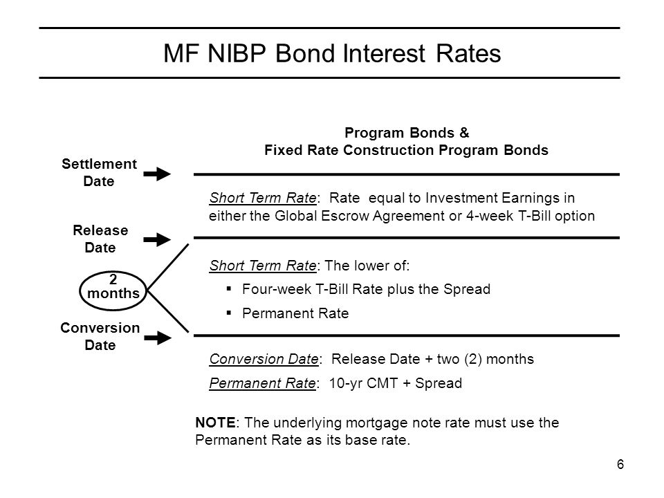 6 MF NIBP Bond Interest Rates Program Bonds & Fixed Rate Construction Program Bonds Short Term Rate: Rate equal to Investment Earnings in either the G