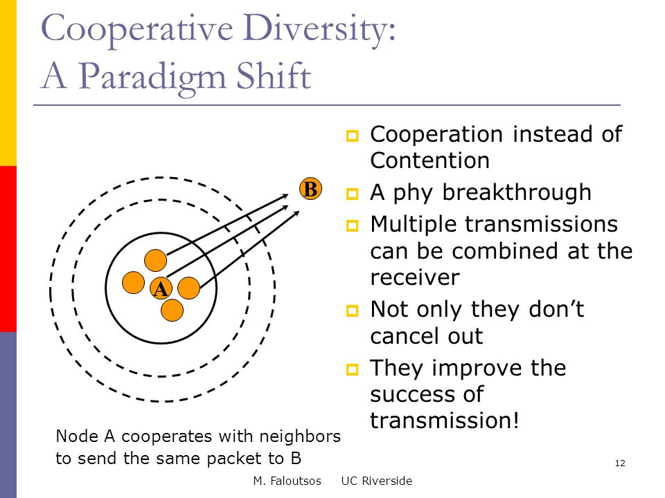 M. Faloutsos UC Riverside 12 Cooperative Diversity: A Paradigm Shift  Cooperation instead of Contention  A phy breakthrough  Multiple transmissions