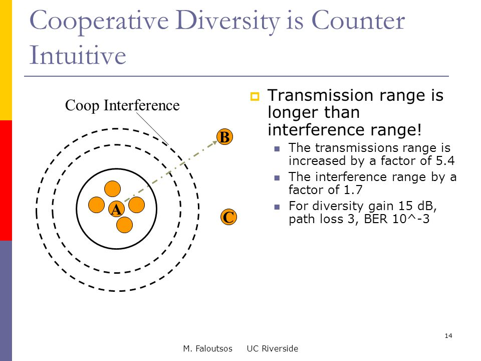 M. Faloutsos UC Riverside 14 Cooperative Diversity is Counter Intuitive  Transmission range is longer than interference range! The transmissions rang
