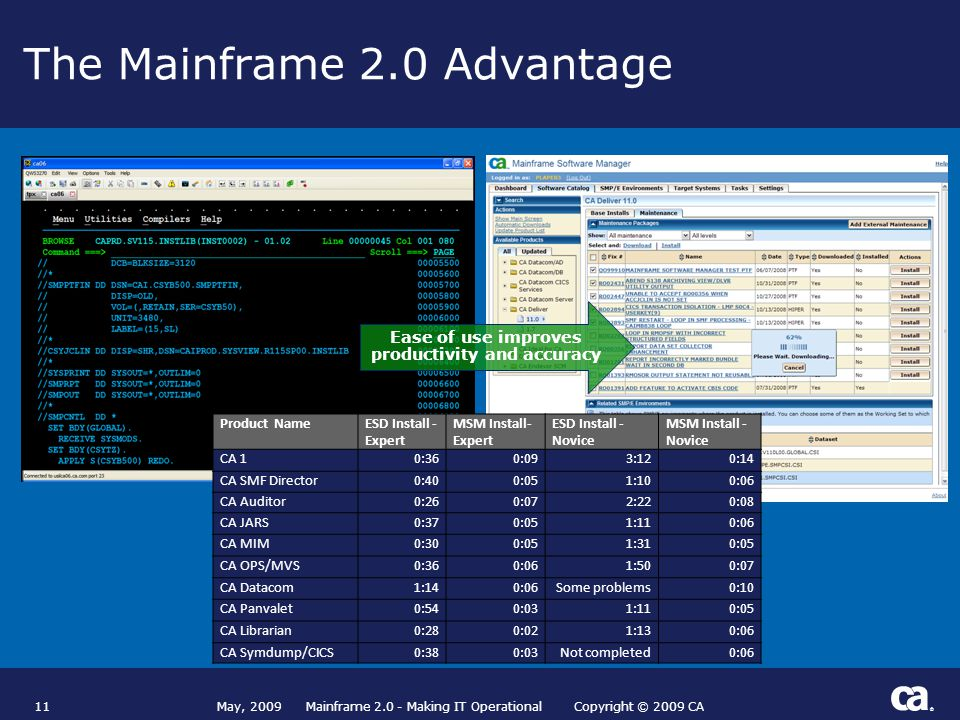 ® The Mainframe 2.0 Advantage 11 Product Name ESD Install - Expert MSM Install- Expert ESD Install - Novice MSM Install - Novice CA 10:360:093:120:14 CA SMF Director0:400:051:100:06 CA Auditor0:260:072:220:08 CA JARS0:370:051:110:06 CA MIM0:300:051:310:05 CA OPS/MVS0:360:061:500:07 CA Datacom1:140:06Some problems0:10 CA Panvalet0:540:031:110:05 CA Librarian0:280:021:130:06 CA Symdump/CICS0:380:03Not completed0:06 Ease of use improves productivity and accuracy May, 2009 Mainframe 2.0 - Making IT Operational Copyright © 2009 CA