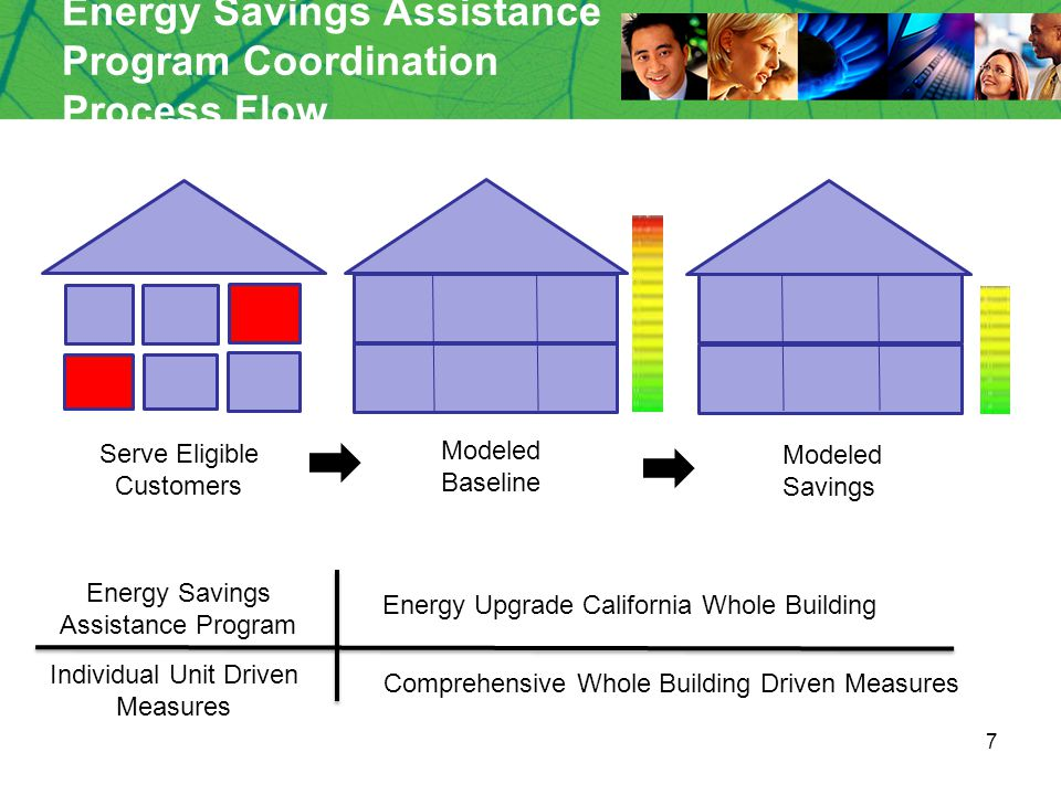 7 Energy Savings Assistance Program Coordination Process Flow Energy Savings Assistance Program Energy Upgrade California Whole Building Modeled Baseline Modeled Savings Serve Eligible Customers Individual Unit Driven Measures Comprehensive Whole Building Driven Measures