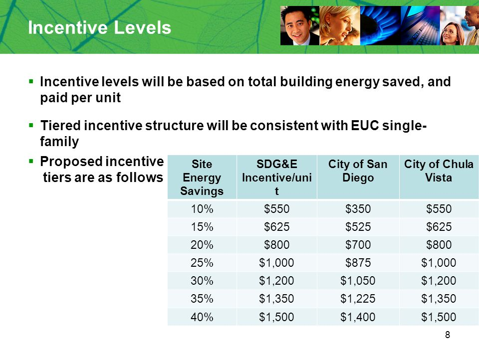 8 Incentive Levels  Incentive levels will be based on total building energy saved, and paid per unit  Tiered incentive structure will be consistent with EUC single- family  Proposed incentive tiers are as follows Site Energy Savings SDG&E Incentive/uni t City of San Diego City of Chula Vista 10%$550$350$550 15%$625$525$625 20%$800$700$800 25%$1,000$875$1,000 30%$1,200$1,050$1,200 35%$1,350$1,225$1,350 40%$1,500$1,400$1,500