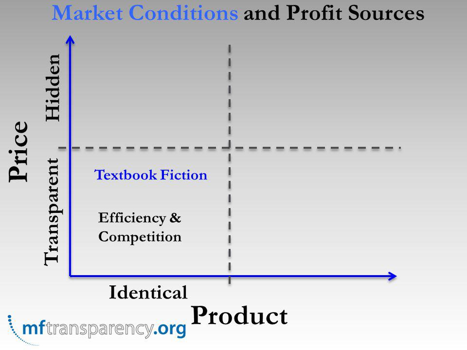 Price Product Identical Transparent Hidden Textbook Fiction Efficiency & Competition Market Conditions and Profit Sources