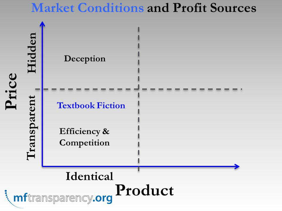 Price Product Identical Transparent Hidden Textbook Fiction Efficiency & Competition Deception Market Conditions and Profit Sources