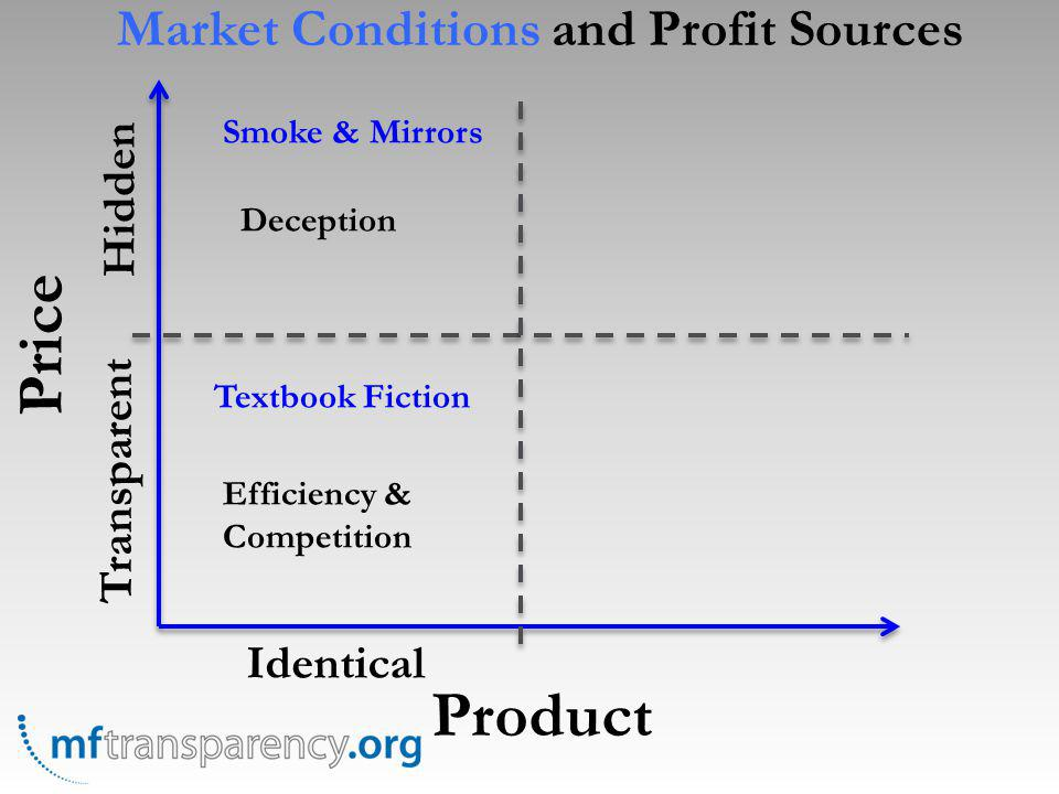 Price Product Identical Transparent Hidden Textbook Fiction Smoke & Mirrors Efficiency & Competition Deception Market Conditions and Profit Sources