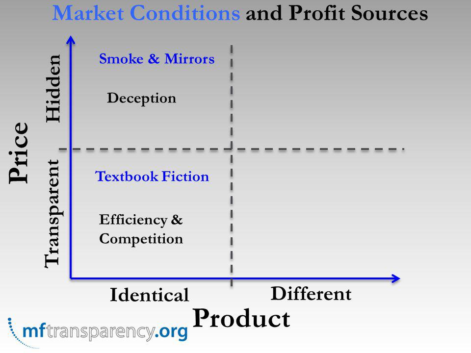 Price Product Identical Different Transparent Hidden Textbook Fiction Smoke & Mirrors Efficiency & Competition Deception Market Conditions and Profit Sources