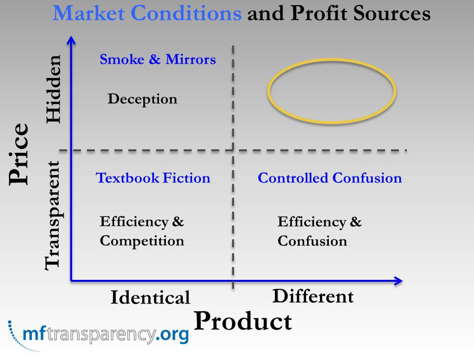 Price Product Identical Different Transparent Hidden Textbook FictionControlled Confusion Smoke & Mirrors Efficiency & Competition Efficiency & Confus