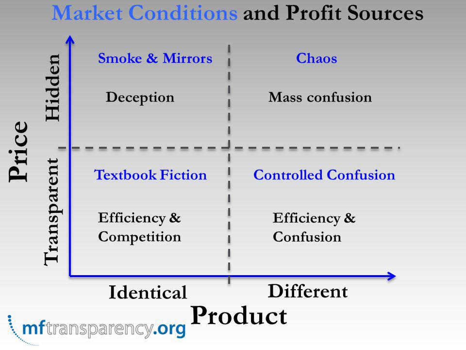 Price Product Identical Different Transparent Hidden Textbook FictionControlled Confusion Smoke & MirrorsChaos Efficiency & Competition Efficiency & C