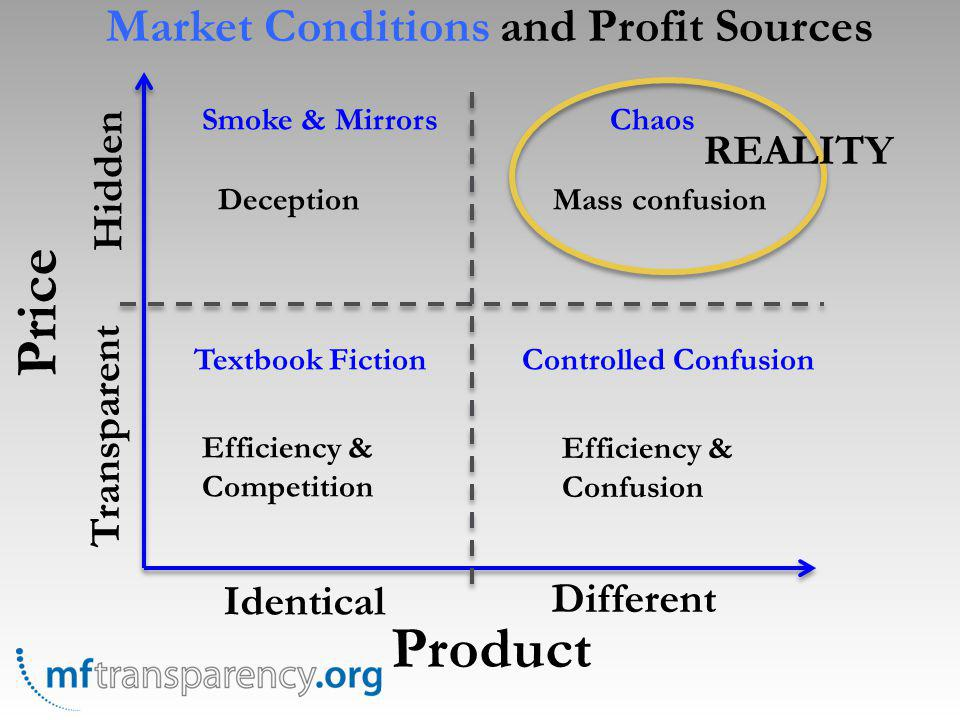 Price Product Identical Different Transparent Hidden Textbook FictionControlled Confusion Smoke & MirrorsChaos Efficiency & Competition Efficiency & Confusion DeceptionMass confusion REALITY Market Conditions and Profit Sources