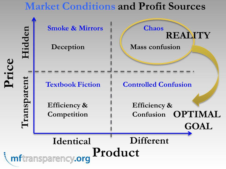 Price Product Identical Different Transparent Hidden Textbook FictionControlled Confusion Smoke & MirrorsChaos Efficiency & Competition Efficiency & Confusion DeceptionMass confusion REALITY OPTIMAL GOAL Market Conditions and Profit Sources