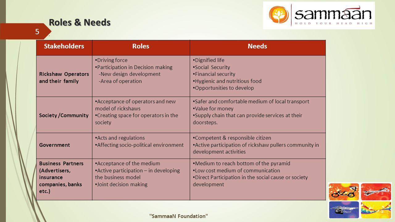 Roles & Needs. 5 ''SammaaN Foundation