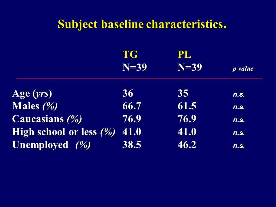 Subject baseline characteristics. Subject baseline characteristics.