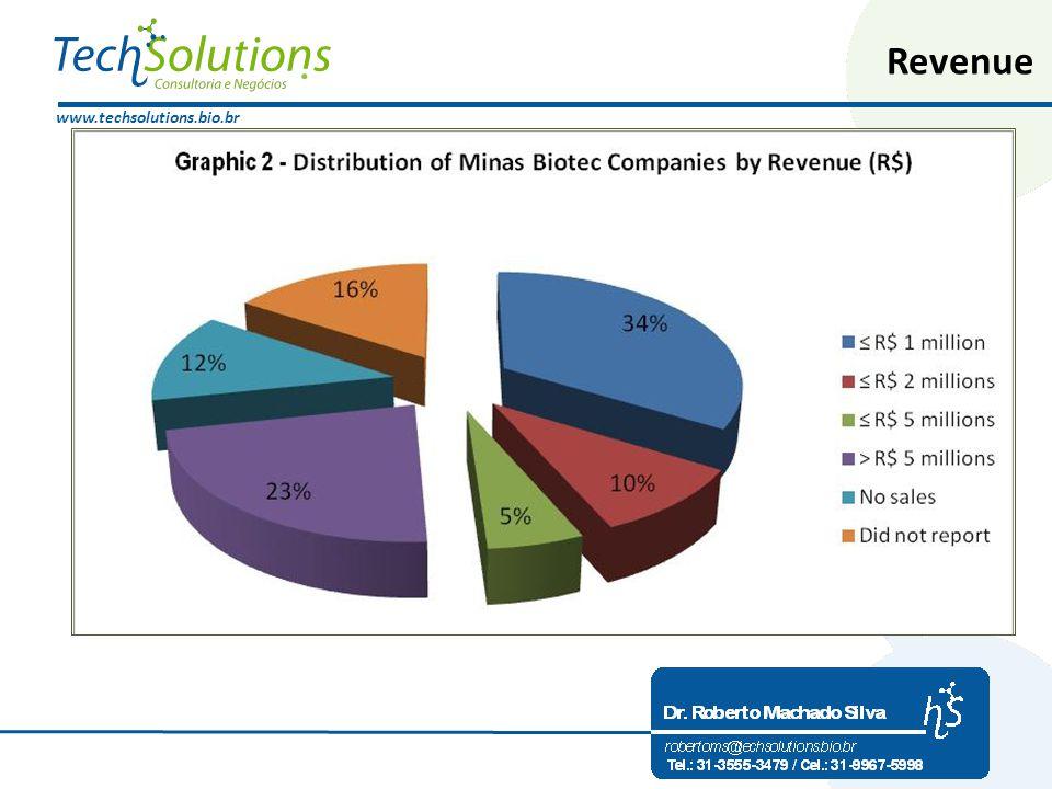www.techsolutions.bio.br Revenue