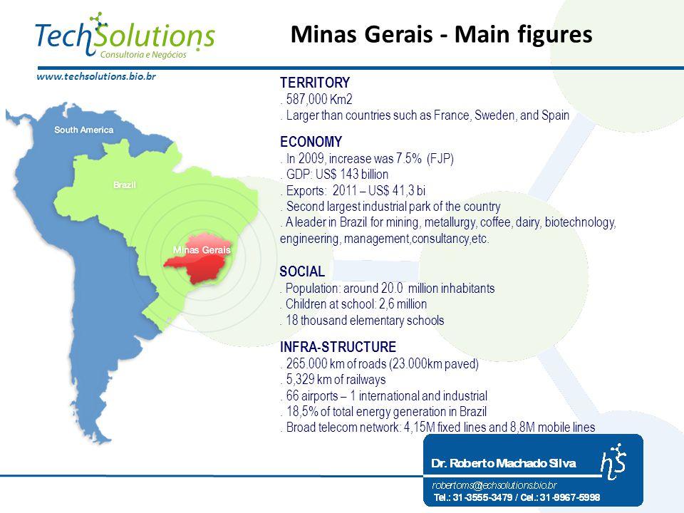 www.techsolutions.bio.br Minas Gerais - Main figures TERRITORY.