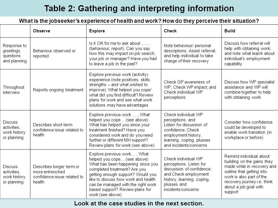 Table 2: Gathering and interpreting information ObserveExploreCheckBuild Response to greetings, questions and planning Behaviour observed or reported