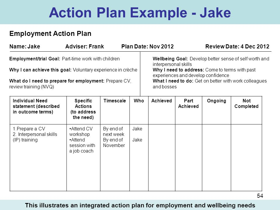 54 Individual Need statement (described in outcome terms) Specific Actions (to address the need) TimescaleWhoAchievedPart Achieved OngoingNot Complete