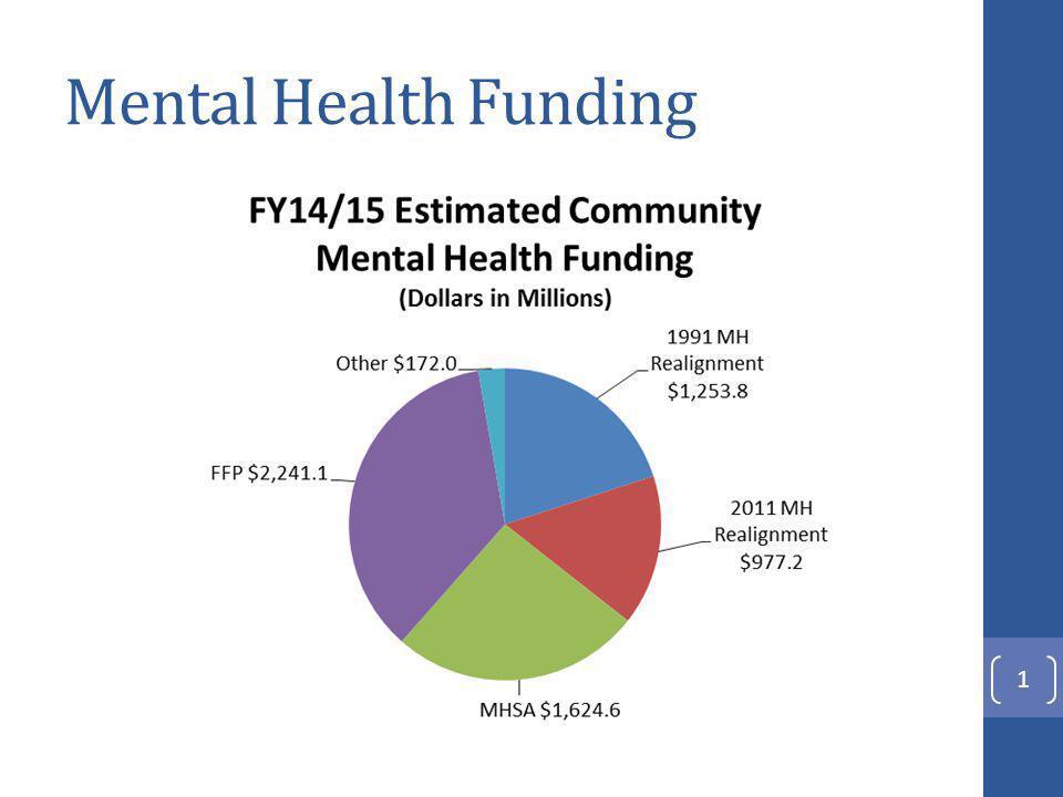 Mental Health Funding 1