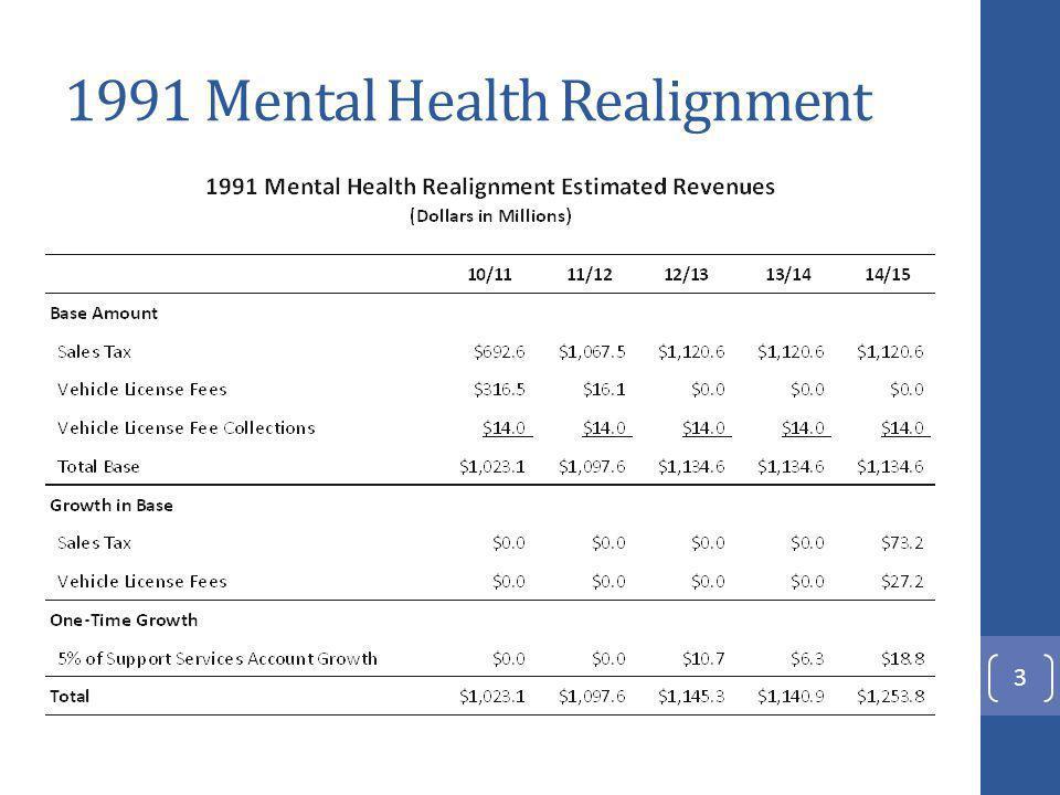 Medi-Cal Specialty Mental Health Reimbursement 14