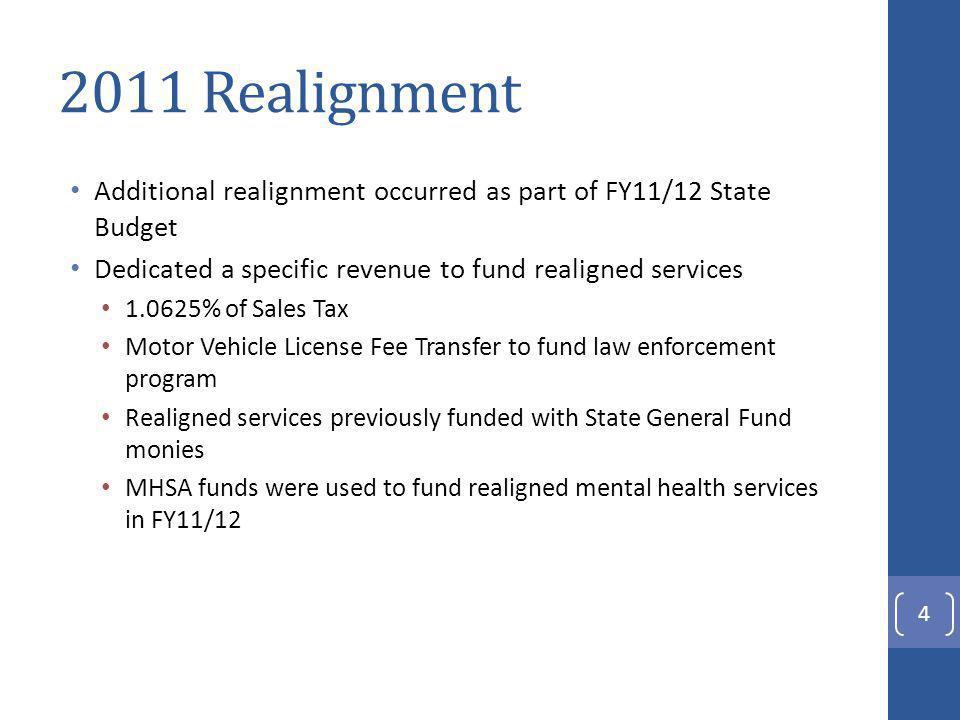 Total Mental Health Funding 15