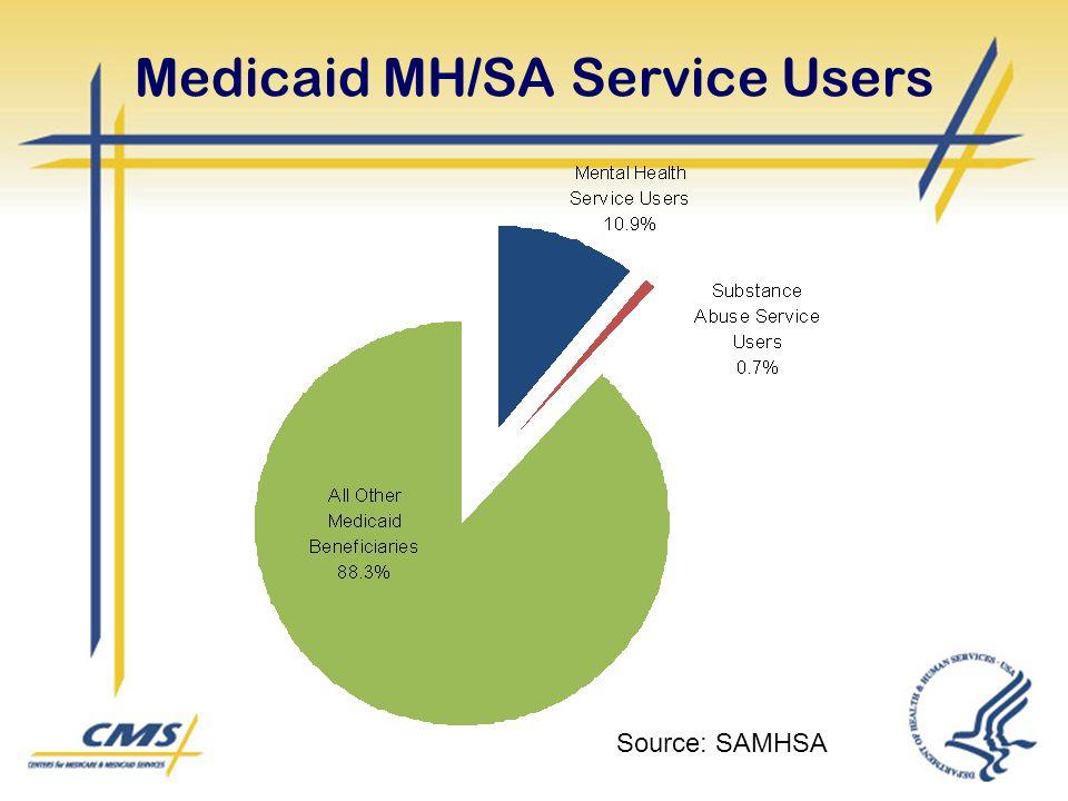 Medicaid MH/SA Service Users Source: SAMHSA