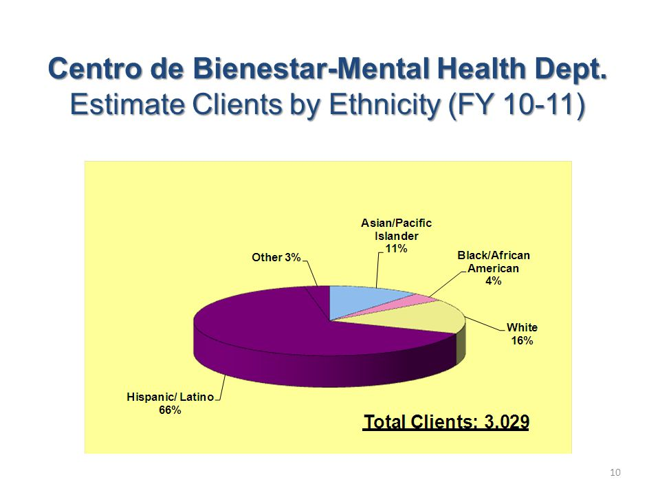 Centro de Bienestar-Mental Health Dept. Estimate Clients by Ethnicity (FY 10-11) 10