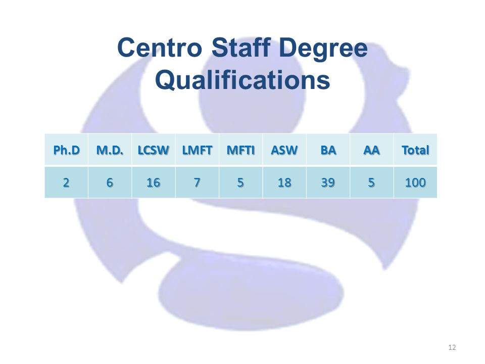 Centro Staff Degree Qualifications 12Ph.DM.D.LCSWLMFTMFTIASWBAAATotal26167518395100