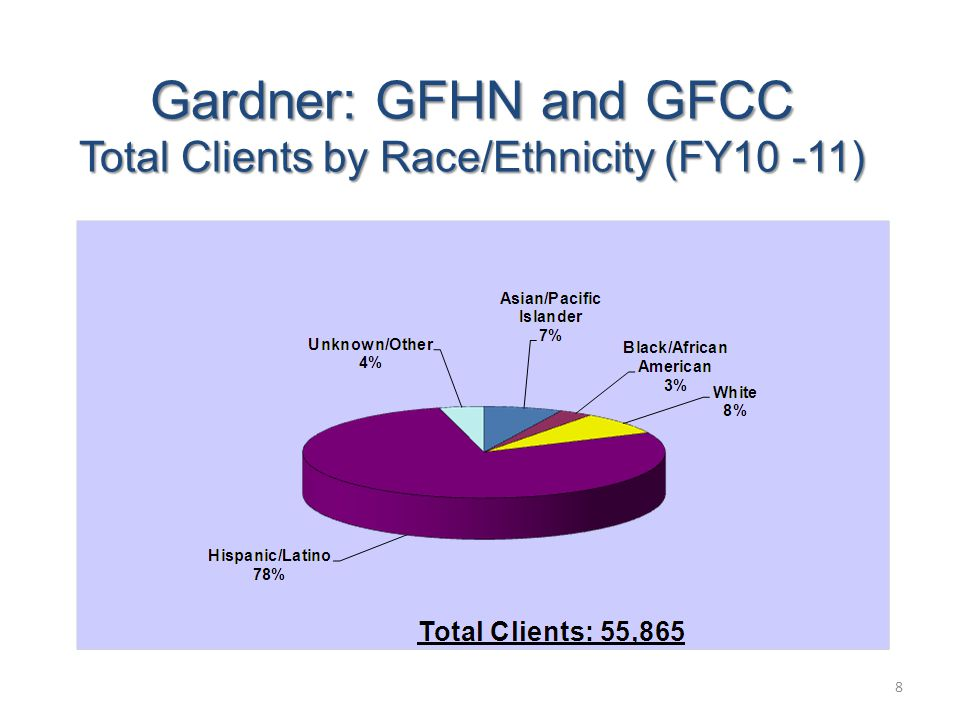 Gardner: GFHN and GFCC Total Clients by Race/Ethnicity (FY10 -11) 8