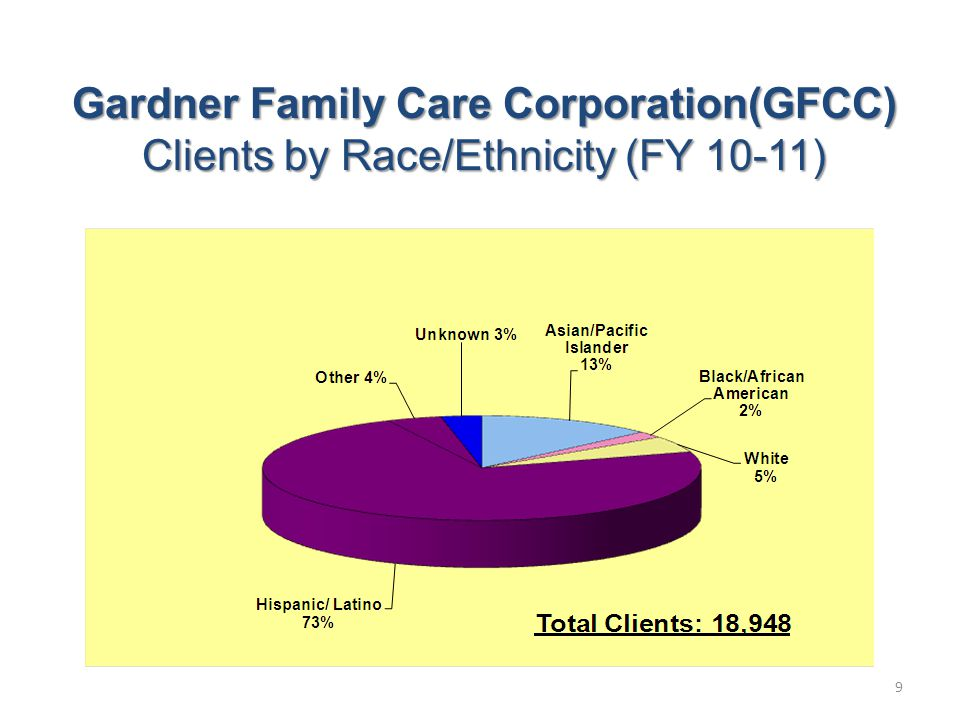 Gardner Family Care Corporation(GFCC) Clients by Race/Ethnicity (FY 10-11) 9