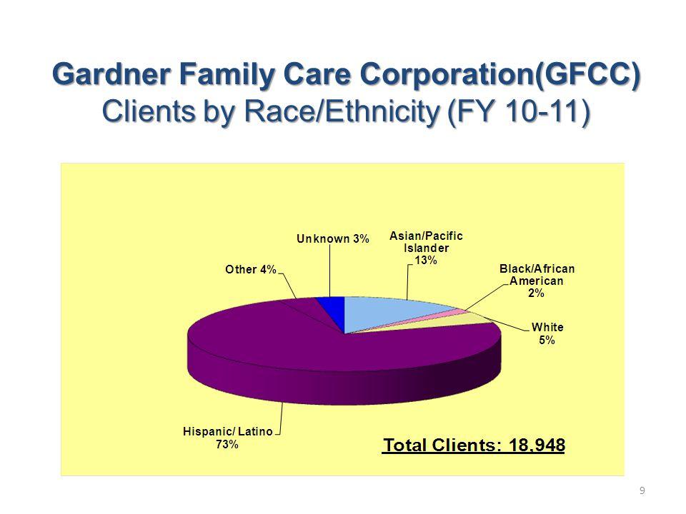 Centro de Bienestar-Mental Health Dept. Estimate Clients by Ethnicity (FY 10-11) 10