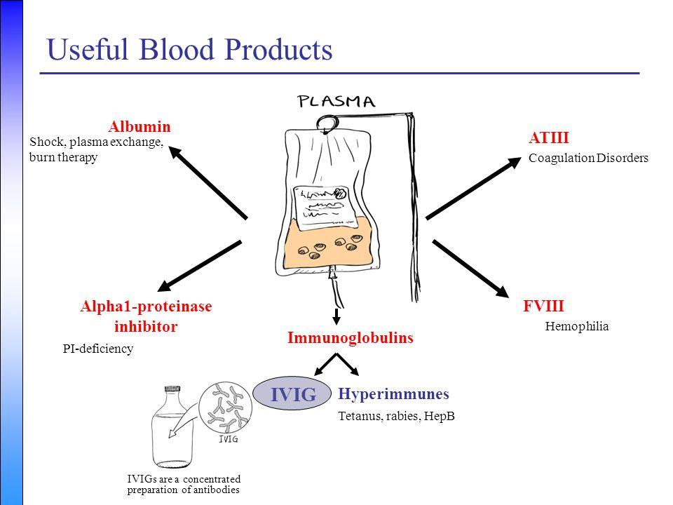 plasma Albumin Alpha1-proteinase inhibitor FVIII ATIII Immunoglobulins Shock, plasma exchange, burn therapy PI-deficiency Coagulation Disorders Hemoph