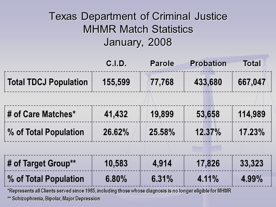 Texas Department of Criminal Justice MHMR Match Statistics January, 2008 C.I.D.ParoleProbationTotal Total TDCJ Population155,59977,768433,680667,047 # of Care Matches*41,43219,89953,658114,989 % of Total Population26.62%25.58%12.37%17.23% # of Target Group**10,5834,91417,82633,323 % of Total Population6.80%6.31%4.11%4.99% *Represents all Clients served since 1985, including those whose diagnosis is no longer eligible for MHMR ** Schizophrenia, Bipolar, Major Depression