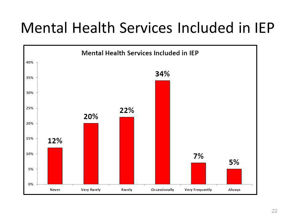 Mental Health Services Included in IEP 22