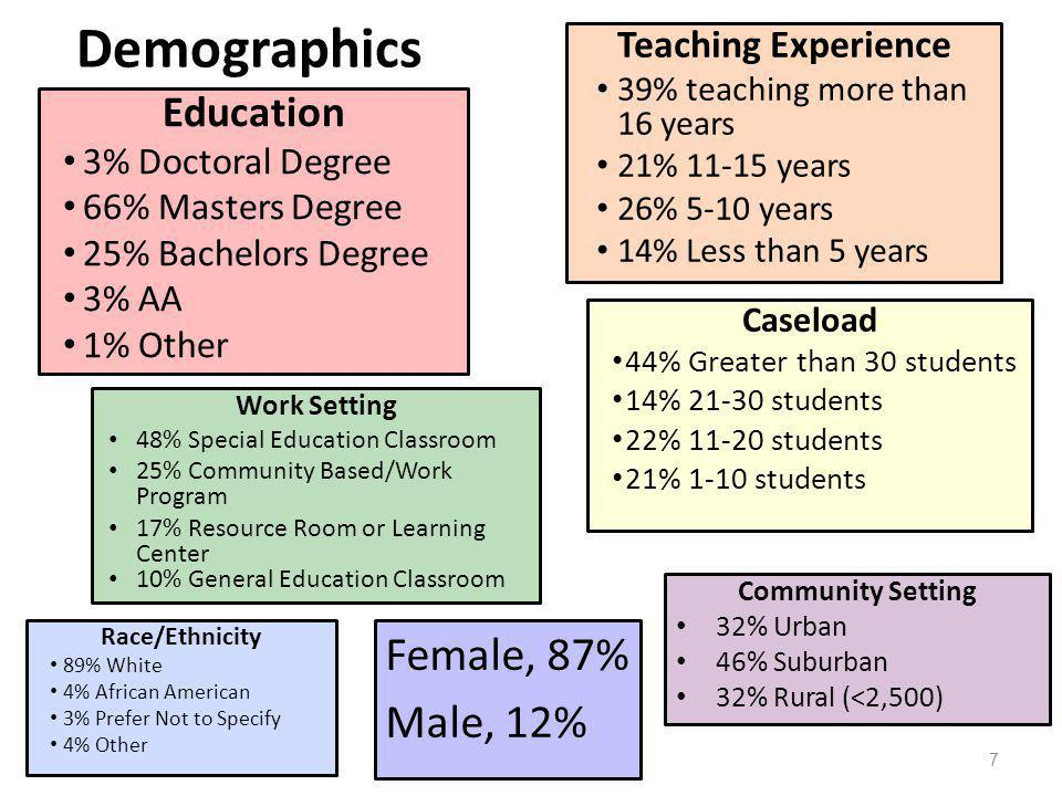 Female, 87% Male, 12% Teaching Experience 39% teaching more than 16 years 21% 11-15 years 26% 5-10 years 14% Less than 5 years Caseload 44% Greater than 30 students 14% 21-30 students 22% 11-20 students 21% 1-10 students Education 3% Doctoral Degree 66% Masters Degree 25% Bachelors Degree 3% AA 1% Other Race/Ethnicity 89% White 4% African American 3% Prefer Not to Specify 4% Other Community Setting 32% Urban 46% Suburban 32% Rural (<2,500) Work Setting 48% Special Education Classroom 25% Community Based/Work Program 17% Resource Room or Learning Center 10% General Education Classroom Demographics 7