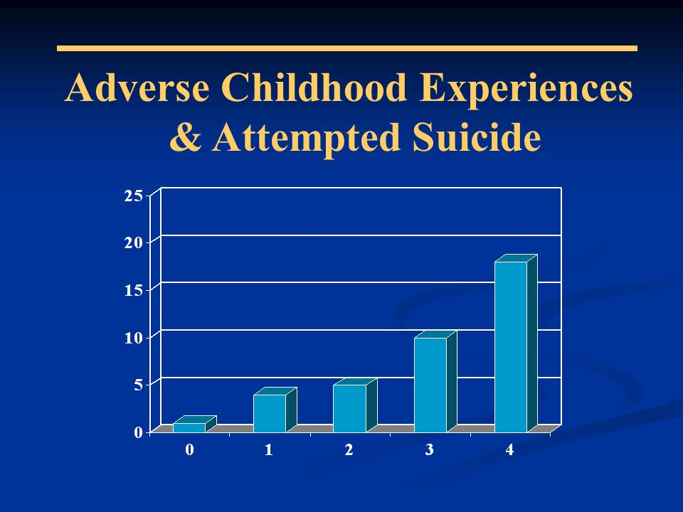 Adverse Childhood Experiences & Attempted Suicide
